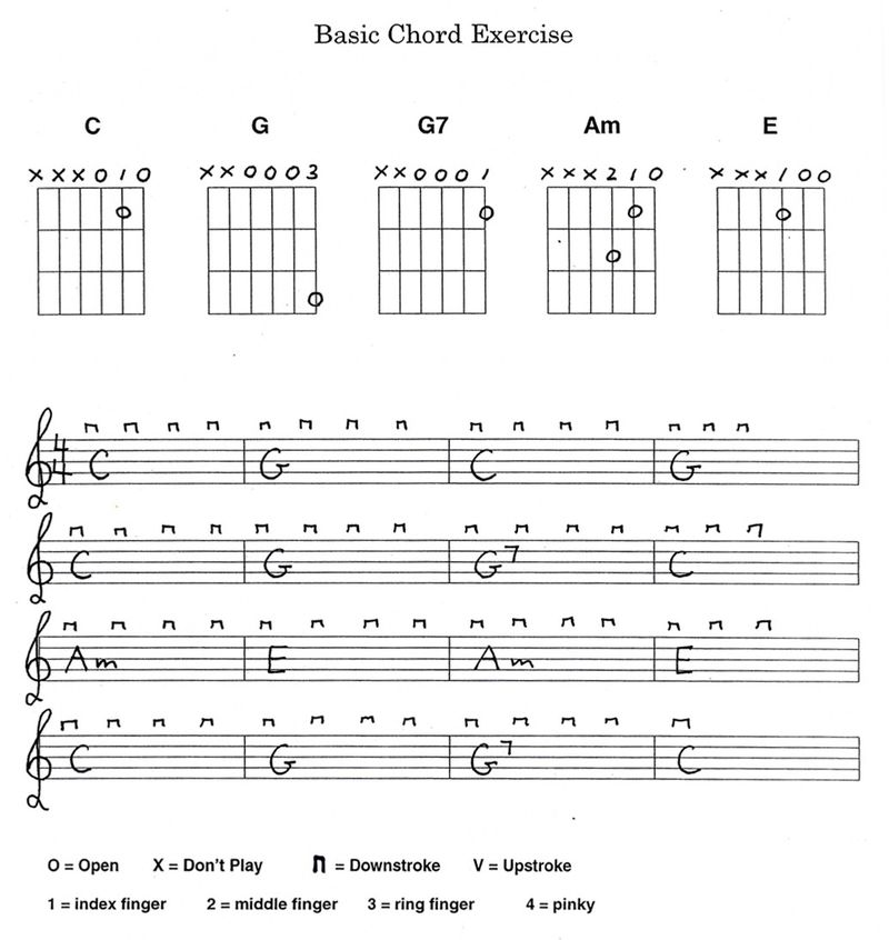 For Beginners Only On Practicing Guitar