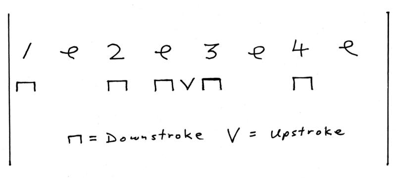 Essential Strum Pattern in Knockin\' On Heaven\'s Door - On Practicing ...